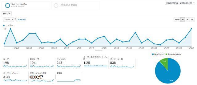 ブログ2カ月目の結果