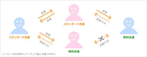 メッセージ交換(無料_有料会員)