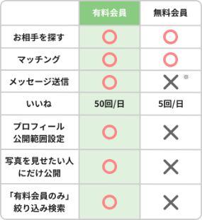 無料有料会員違い (2)