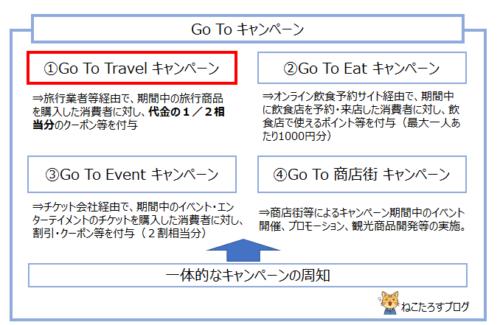 GoTOキャンペーンの全体像