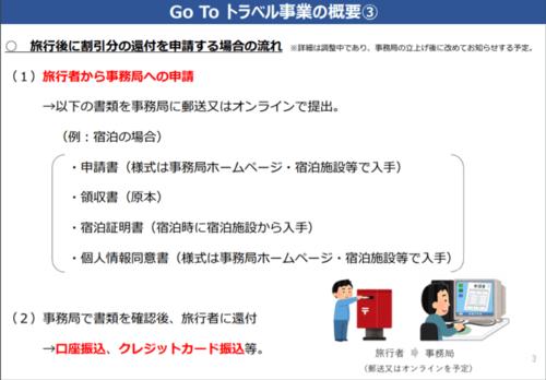 GoToトラベルキャンペーン割引分の還付方法